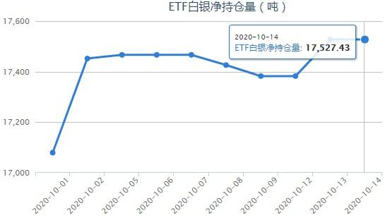 iShares白银ETF最新持仓量查询(10月15日)