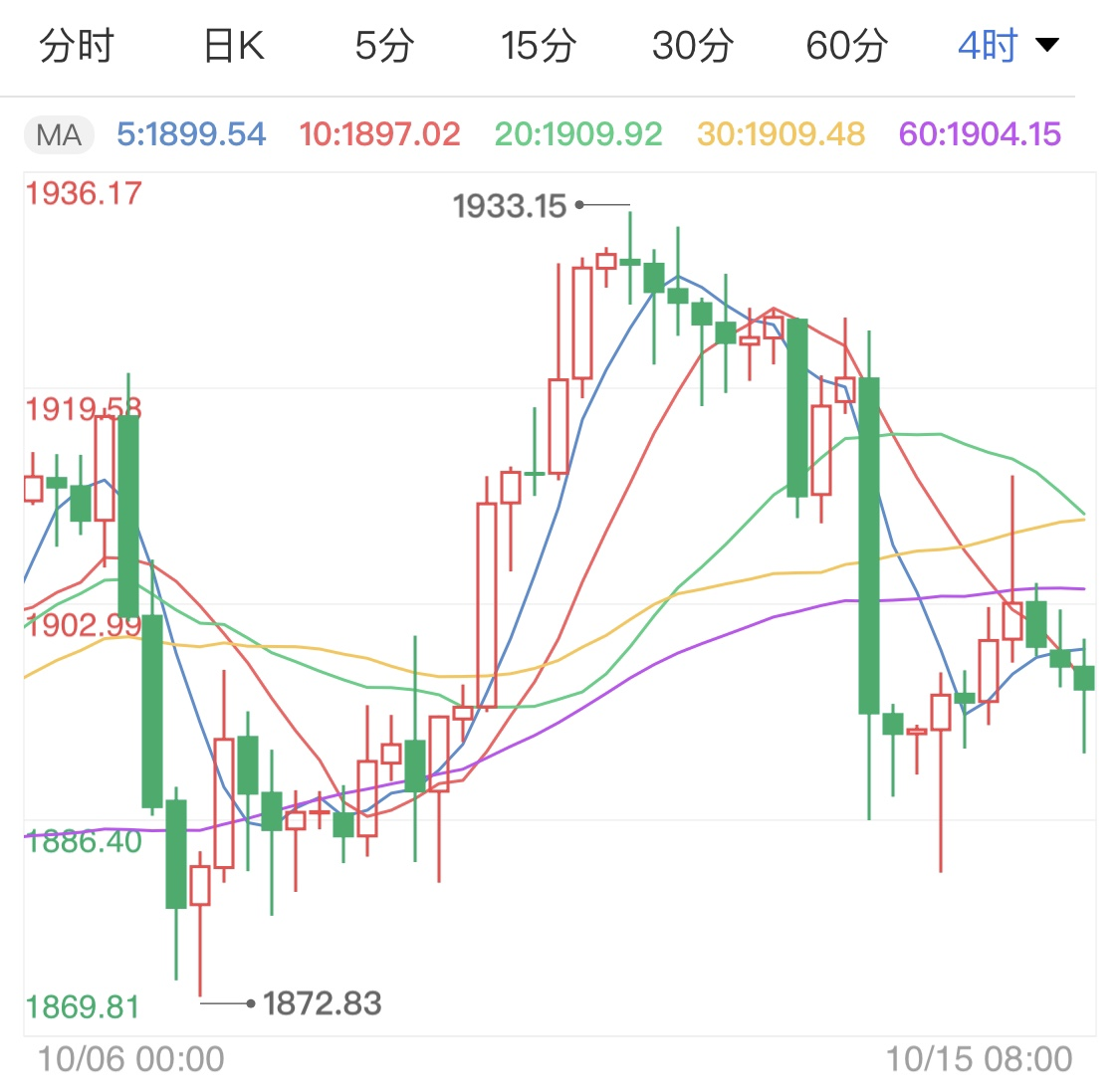 现货黄金前景向好 金价短线震荡待势