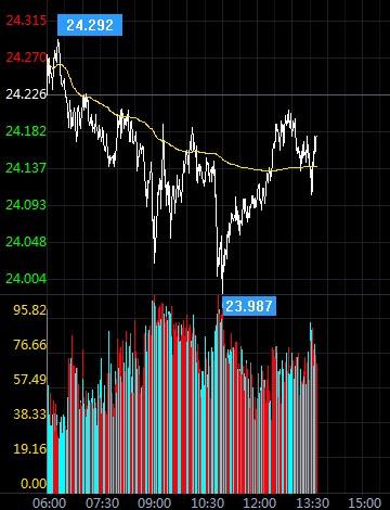 涨势止步于20期均线 白银回落试探这一支撑