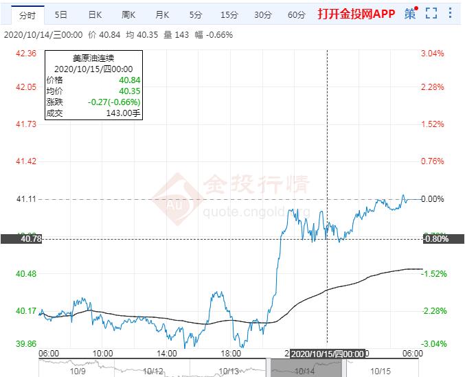 2020年10月15日原油价格走势分析