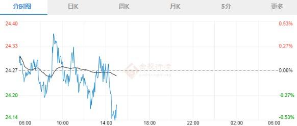 伦敦银走势再度下探 今天银价行情走势预测