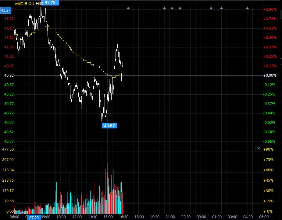 10月16日原油价格晚间交易提醒