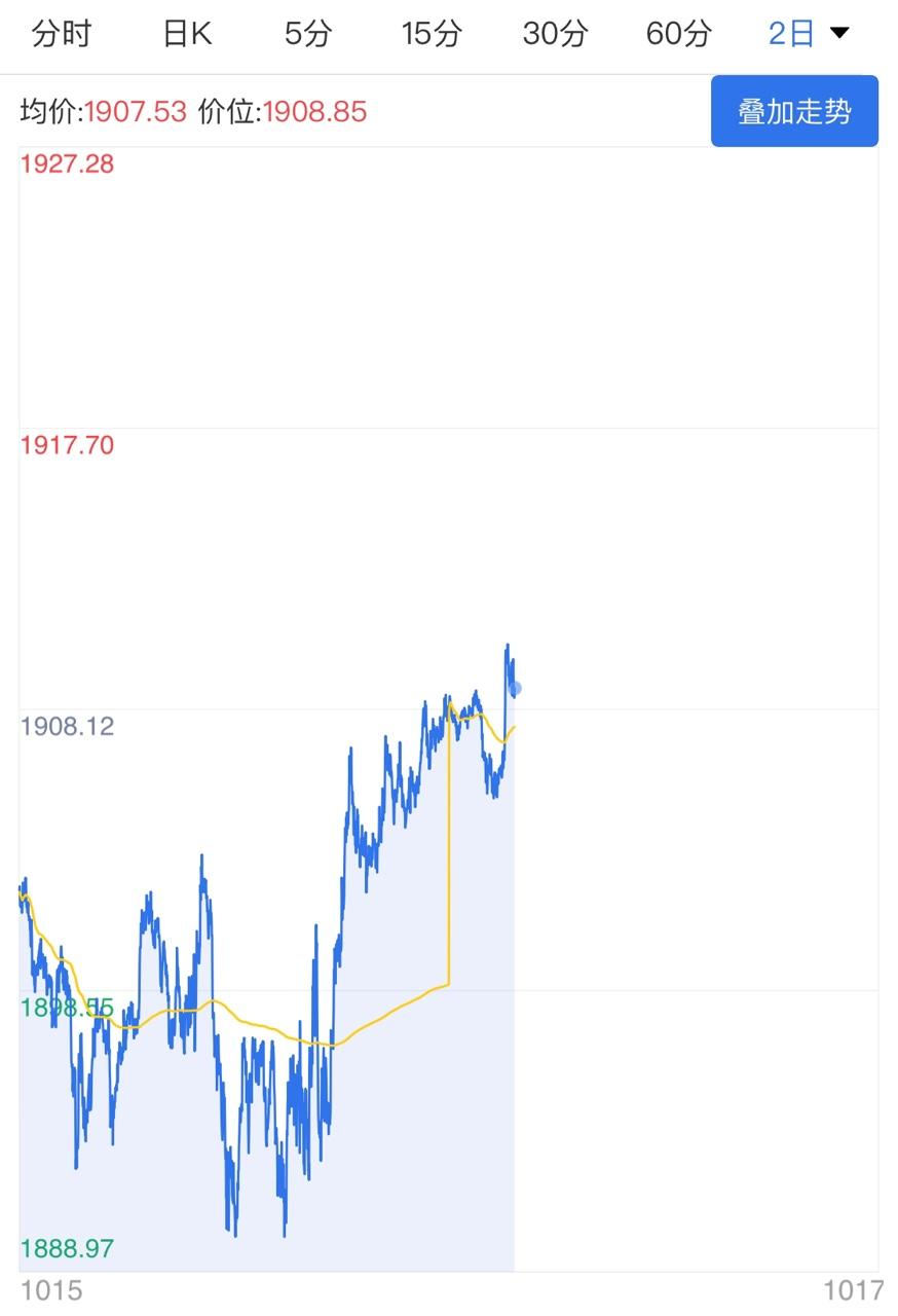 美元指数小阳行情 黄金价格冲高遇阻