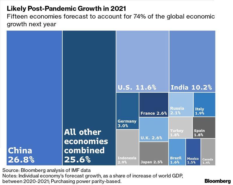 中国对全球经济增长的贡献率将在21年达到26.8% 25年升至27.7%