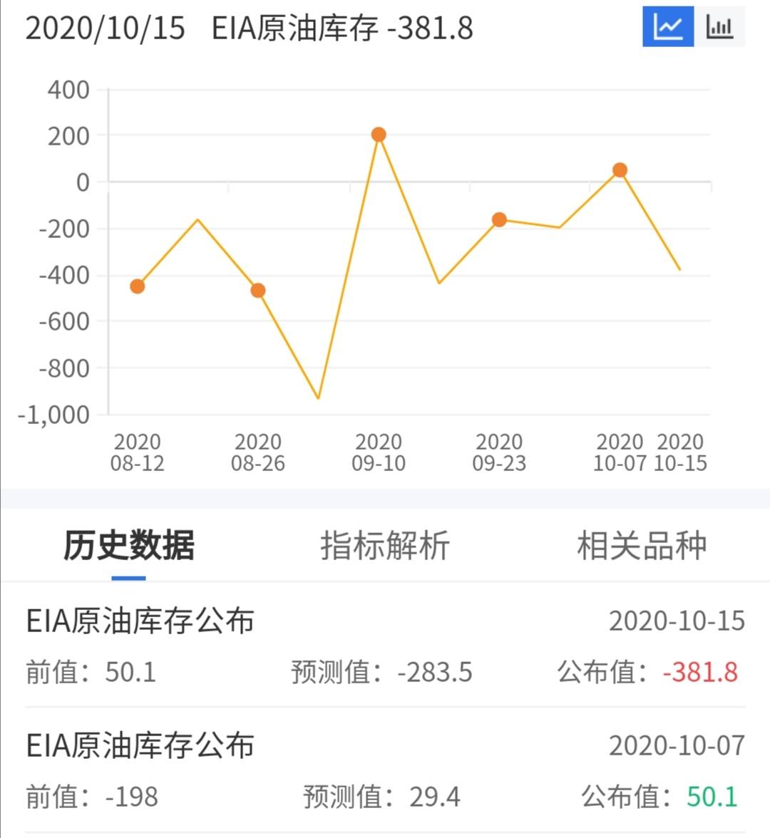 EIA数据利好OPEC+难再增产明年油市或反弹