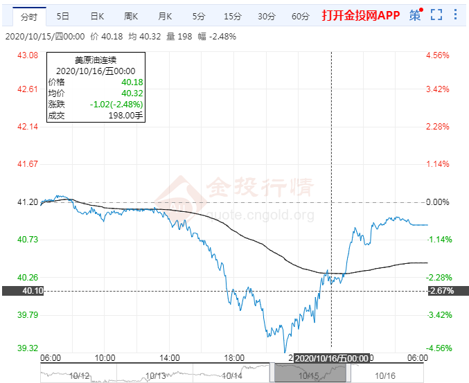 2020年10月16日原油价格走势分析