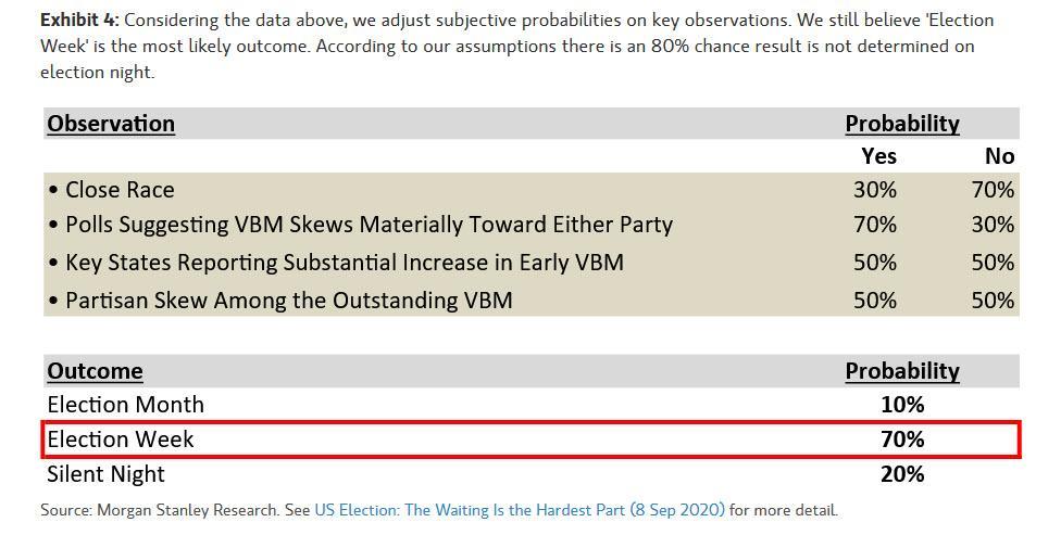 大选夜无法立即定下选举结果的可能性有80%