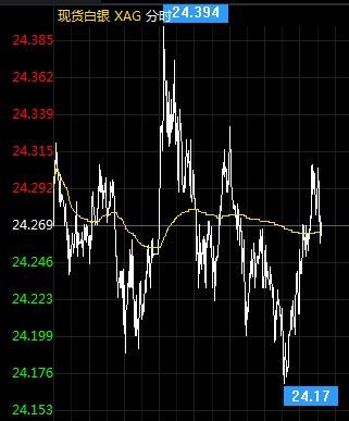 特朗普对欧盟发出警告 白银价格能否守住涨势?