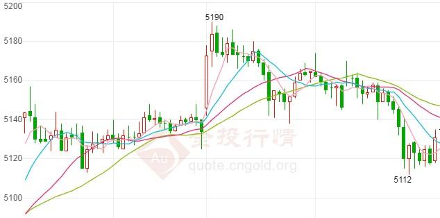 白银期货上行再遭拦截 今天银价又要下跌?
