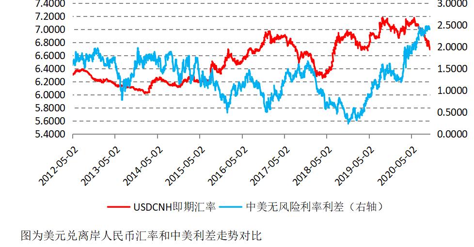 人民币汇率升值的趋势会持续吗?