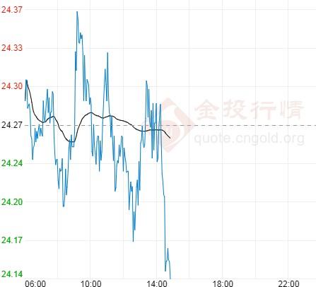 深V反弹重返24美元 国际白银涨势仍受抑