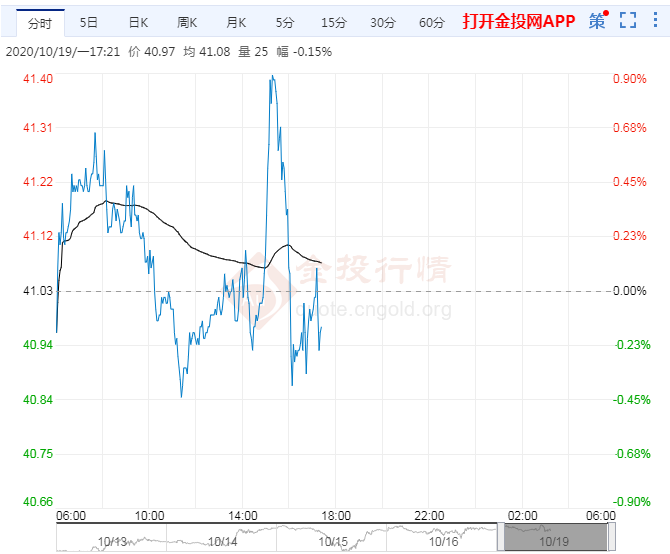 10月19日原油价格晚间交易提醒