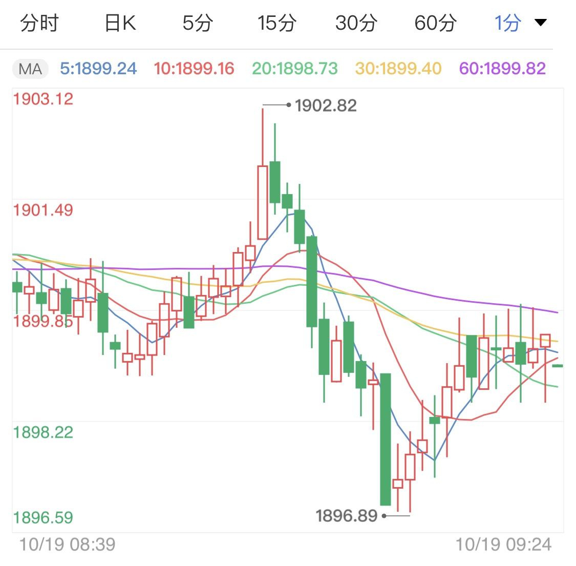 市场紧盯刺激协议 黄金价格恐将再跌