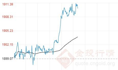 美国刺激计划传新消息 伦敦金价格短线迎急涨