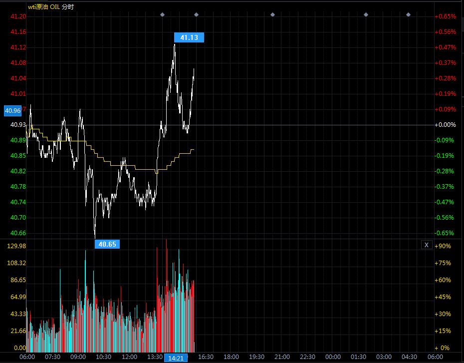 油价多次上行受阻原因分析