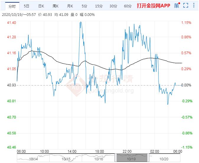 2020年10月20日原油价格走势分析