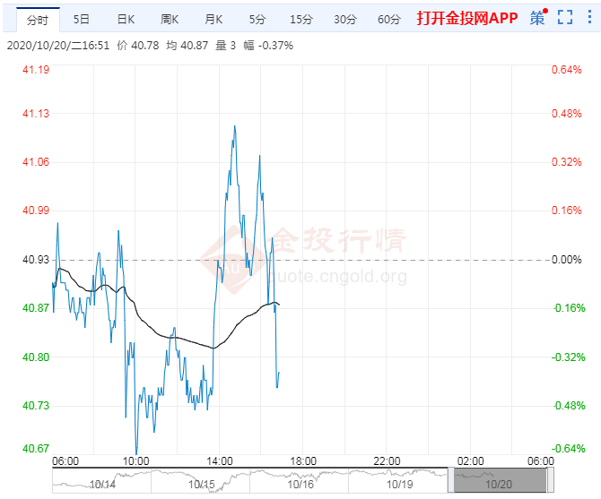10月20日原油价格晚间交易提醒