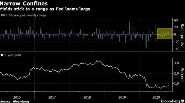 """美债市场正奉行""""不要和美联储作对""""?"""