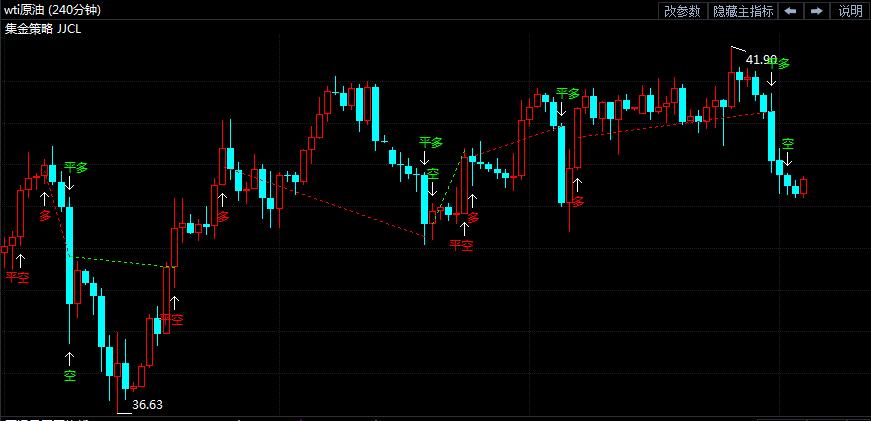 22日原油短线交易策略