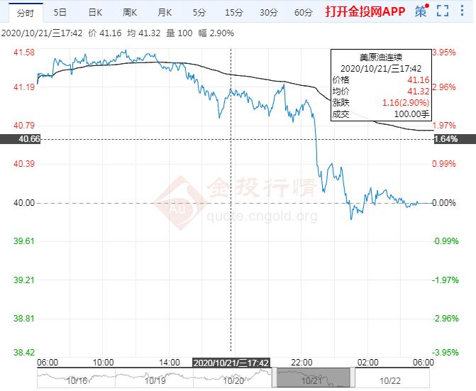 2020年10月22日原油价格走势分析