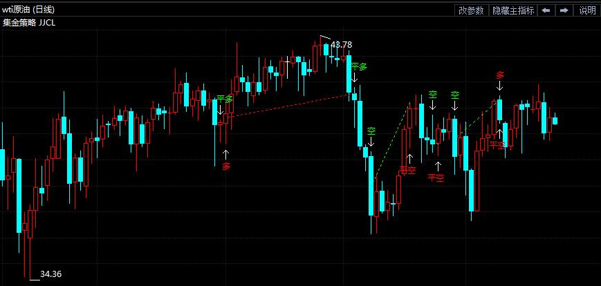 23日原油短线交易策略提示