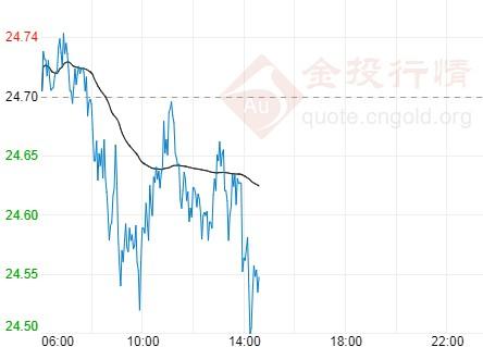 伦敦银走势震荡偏空 紧盯美国财政刺激谈判