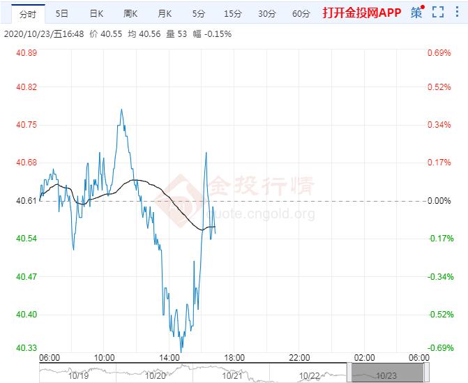 10月23日原油价格晚间交易提醒