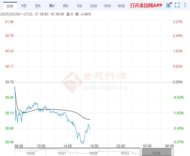 10月26日原油价格晚间交易提醒