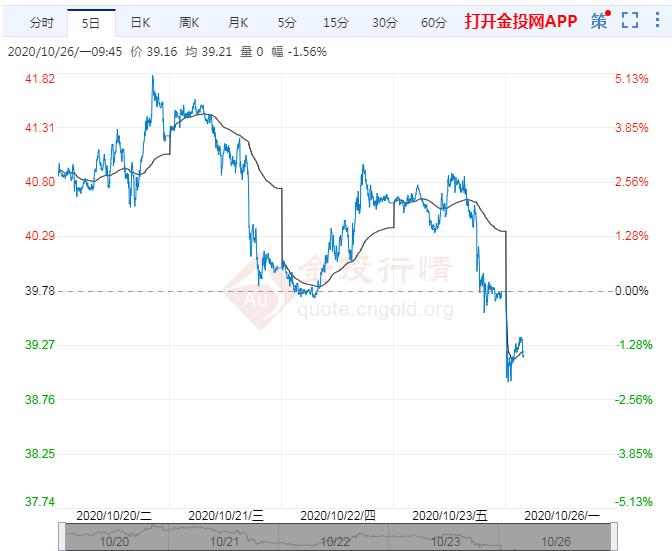 10月最后一周原油板块市场解析