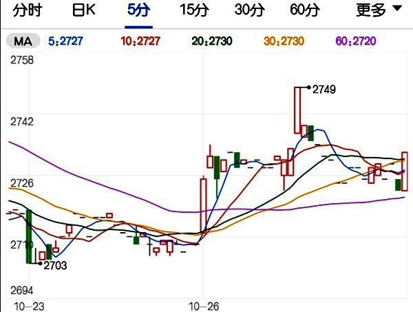 """市场购销呈现""""量升价涨"""" 小麦期货涨幅较为明显"""