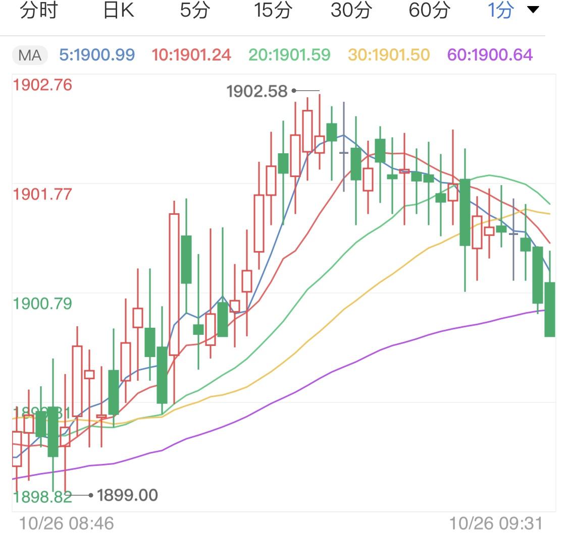 刺激方案动向不明 黄金期货区间震荡