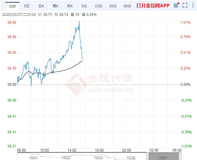 亚市午盘:油市负面情绪进一步加剧
