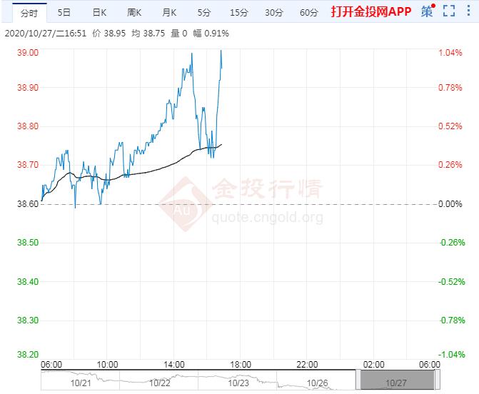 美原油止跌转升 但重新上涨面临巨大压力