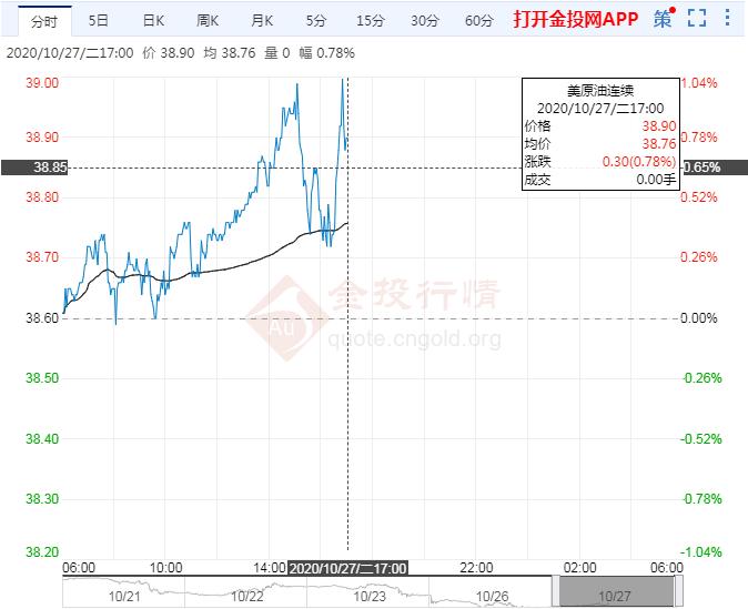 10月27日原油价格晚间交易提醒