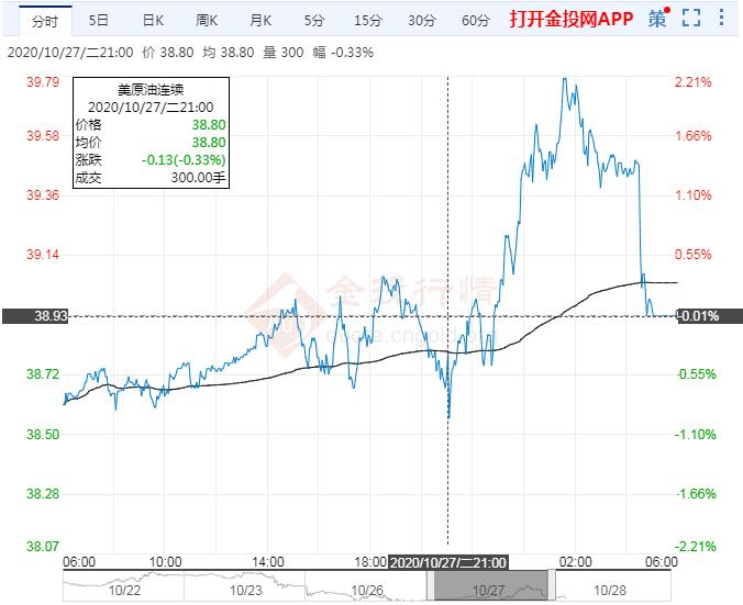 2020年10月28日原油价格走势分析