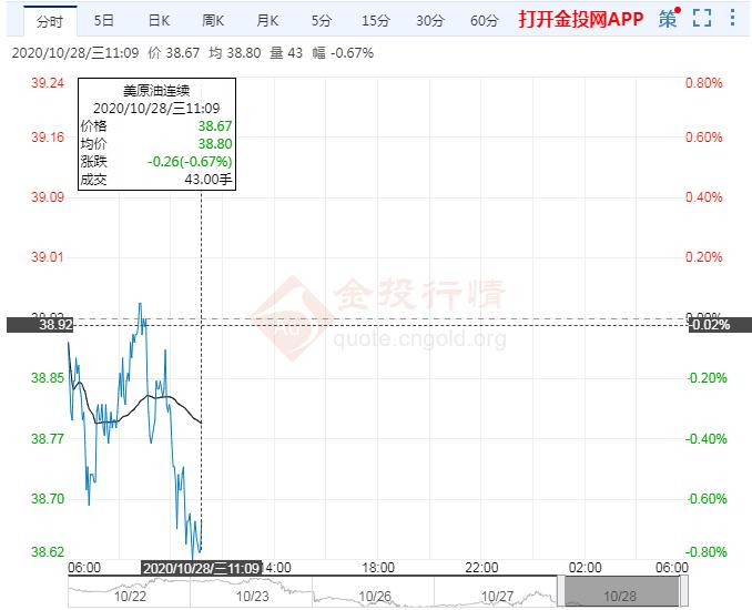 国际油价下跌回吐前日涨幅