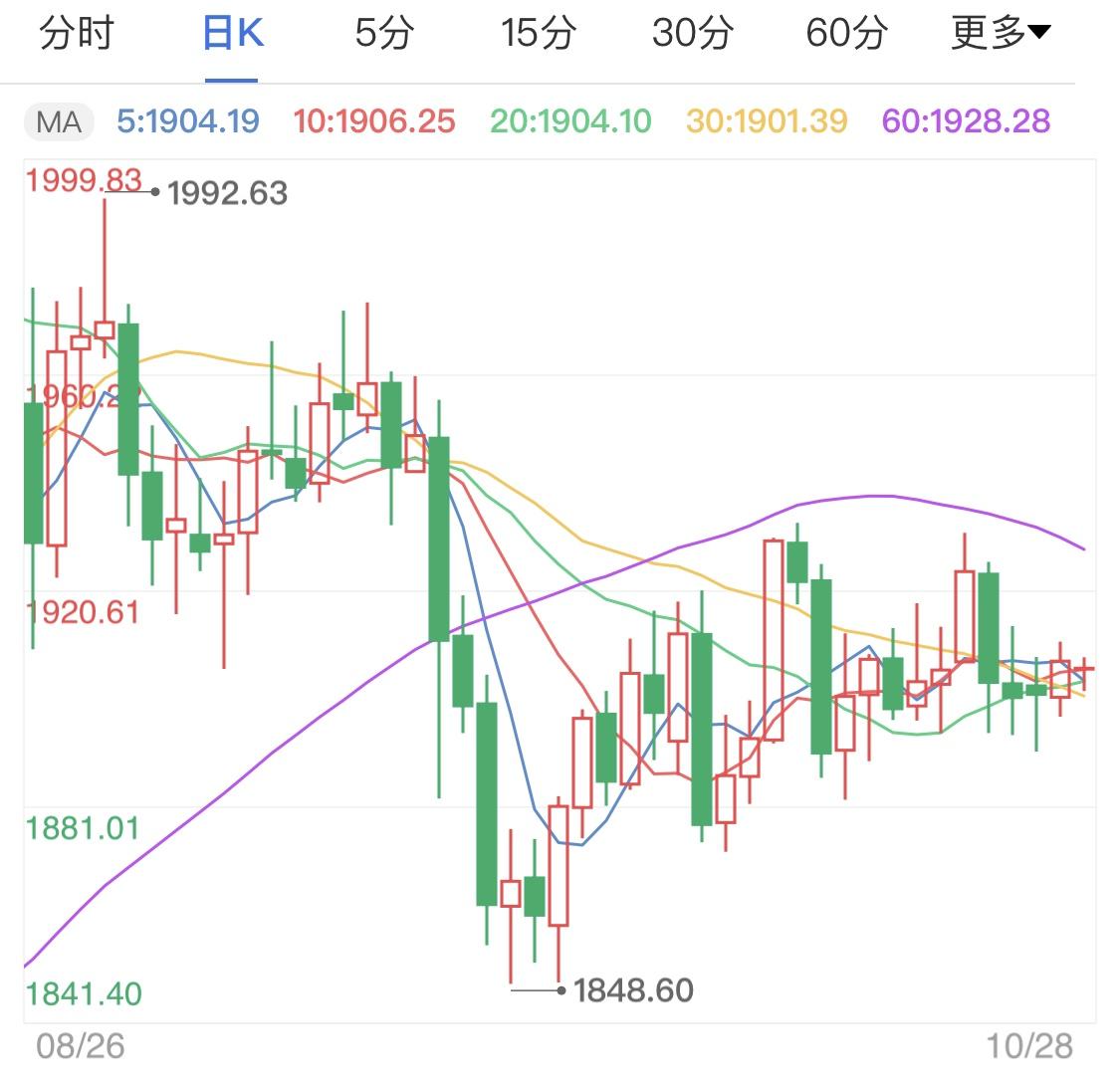 黄金市场表现平静 黄金价格小幅波动