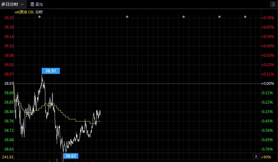 亚市午盘:美油跌超2% 短线油价承压