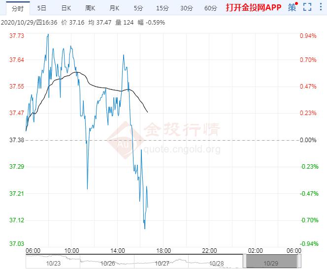 国际油价料延续重挫势头 供需失衡愈发显著