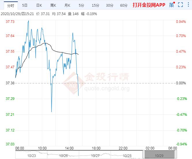 """油价暂企稳 OPEC+延期增产成多头""""救命稻草"""""""
