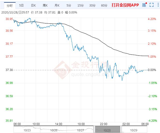 2020年10月29日原油价格走势分析