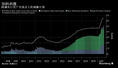 """欧央行12月加码刺激""""几乎无疑"""" 具体行动如何引发金融市场猜想"""