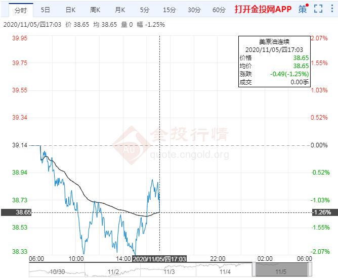 11月5日原油价格晚间交易提醒