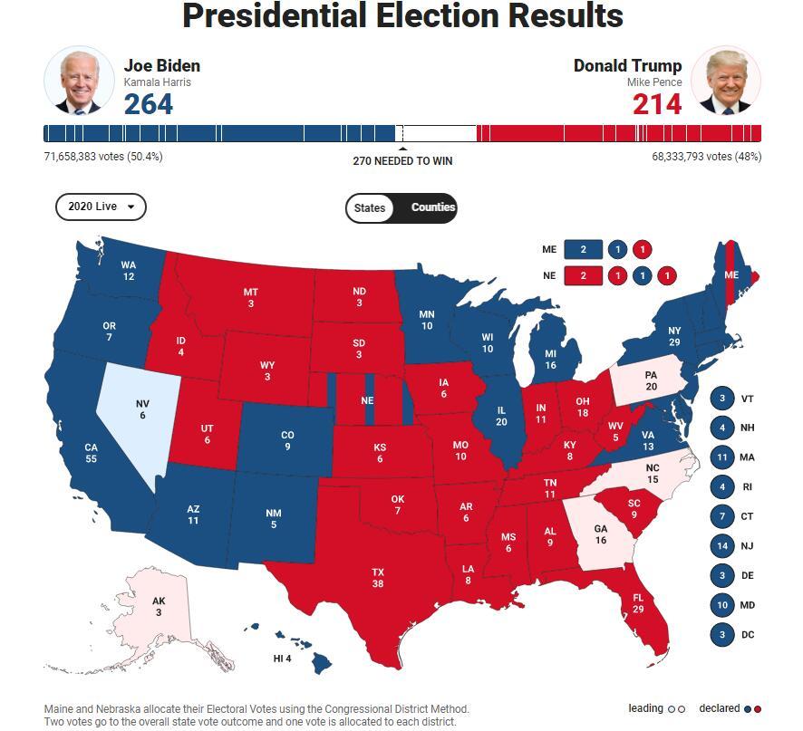 最新消息:拜登连拿两关键州 距离胜选仅差6票!