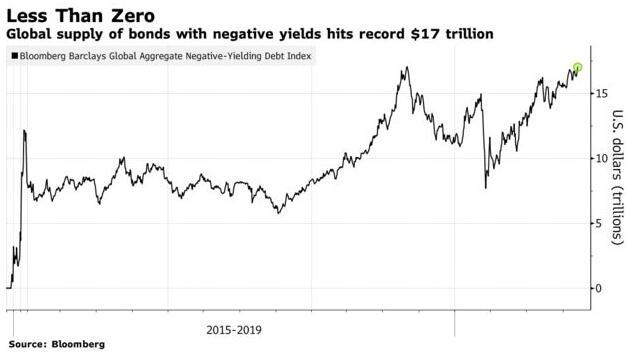 再攀新高!全球负收益债券规模达到创纪录的17万亿美元