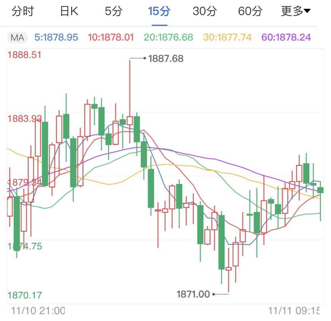 美元持续下行趋势 黄金价格保持震荡