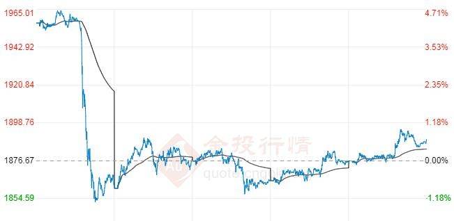 现货黄金后市是涨是跌?下周紧盯这一重要关口