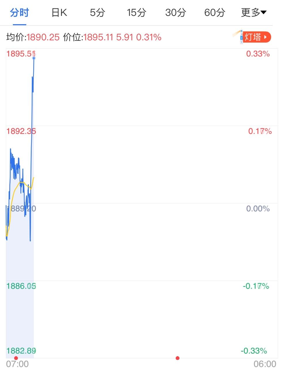 今日黄金市场清淡 金价短线震荡下跌