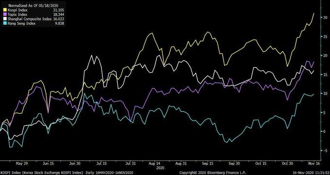 RCEP签署提振市场情绪 外汇市场谨慎乐观 MSCI亚太指数创下历史新高