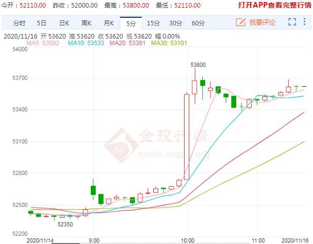 再次逼近前高阻力 滬銅期貨這次能否向上突破?